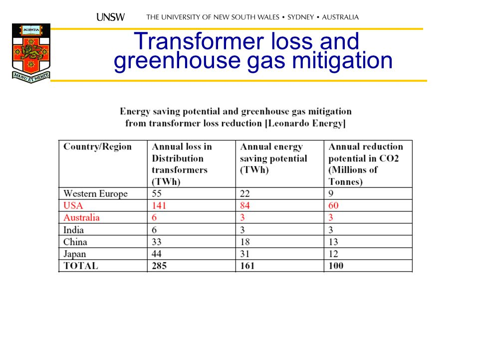 Transformer loss and greenhouse gas mitigation