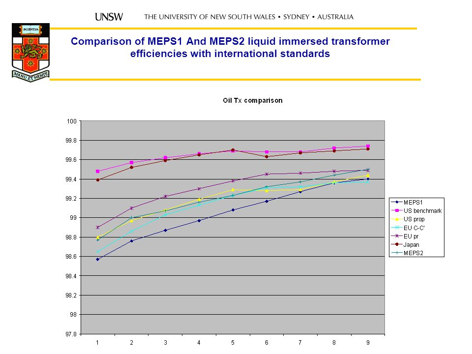 Comparison of MEPS1 And MEPS2 liquid immersed transformer efficiencies with international standards Australian ESI Aug 0727