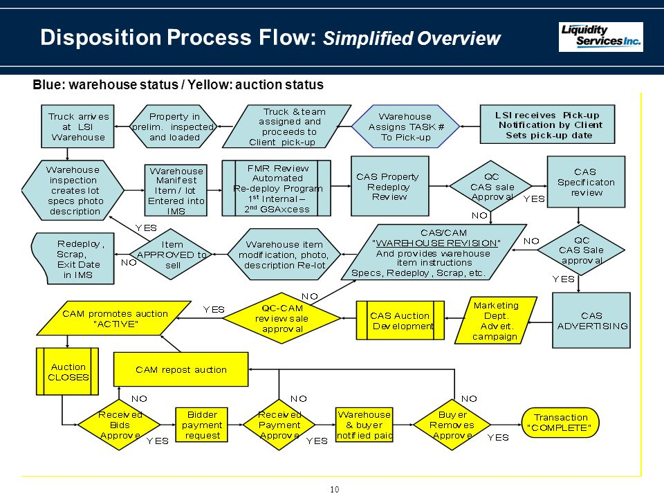 Disposition Process Flow: Simplified Overview Blue: warehouse status / Yellow: auction status 10