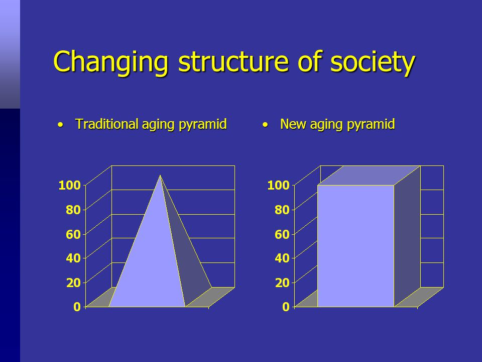 Boomer or Not: Aging Tide 16%