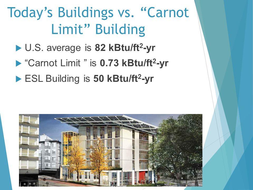 Todays Buildings vs. Carnot Limit Building U.S. average is 82 kBtu/ft 2 -yr Carnot Limit is 0.73 kBtu/ft 2 -yr ESL Building is 50 kBtu/ft 2 -yra