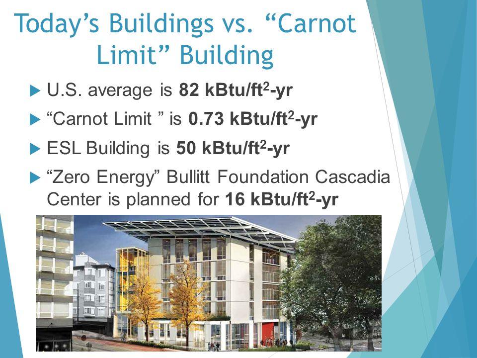 Todays Buildings vs. Carnot Limit Building U.S. average is 82 kBtu/ft 2 -yr Carnot Limit is 0.73 kBtu/ft 2 -yr ESL Building is 50 kBtu/ft 2 -yr Zero E