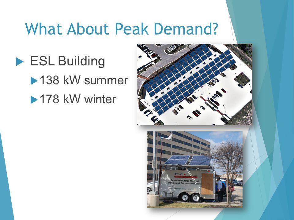 What About Peak Demand? ESL Building 138 kW summer 178 kW winter