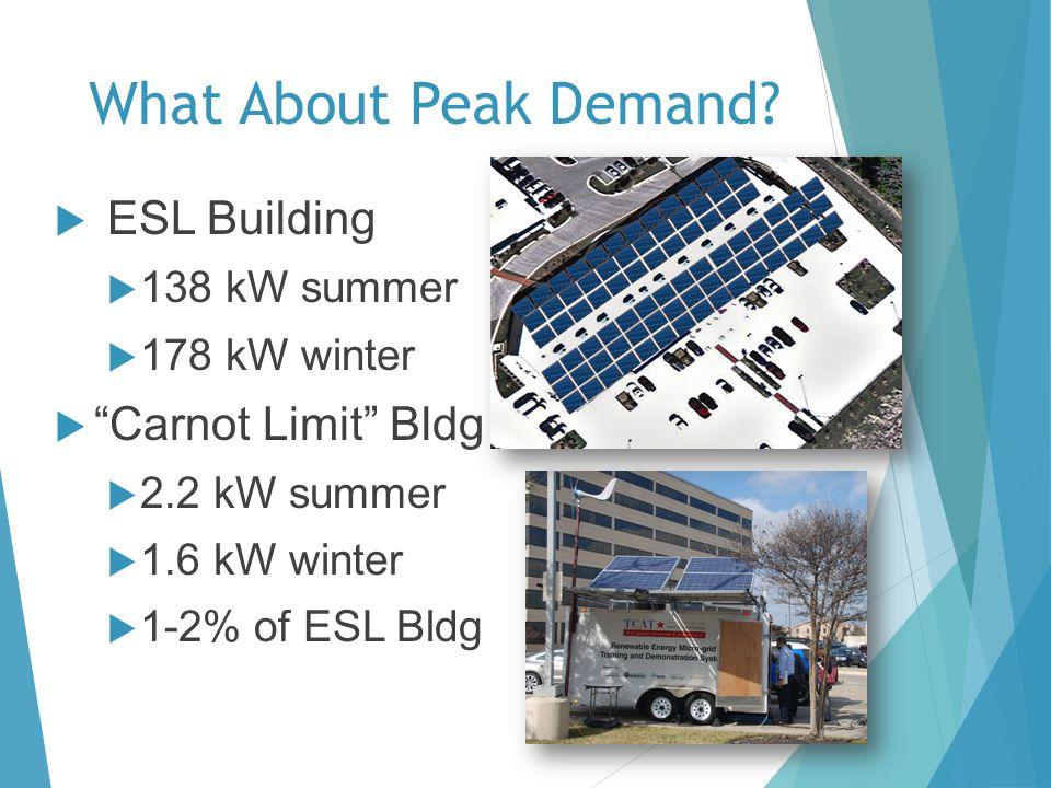 What About Peak Demand? ESL Building 138 kW summer 178 kW winter Carnot Limit Bldg 2.2 kW summer 1.6 kW winter 1-2% of ESL Bldg