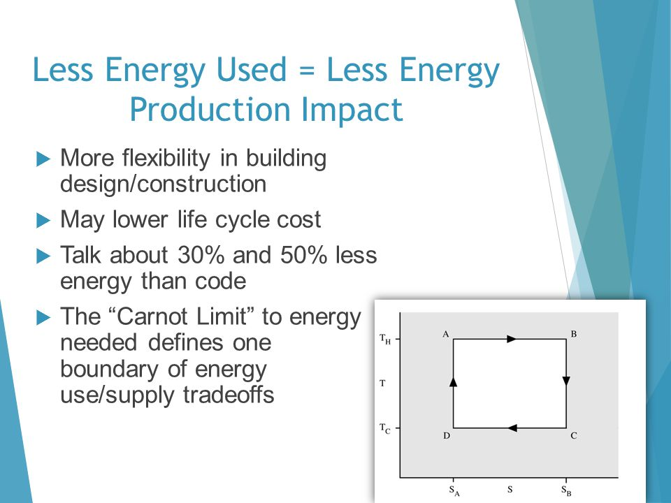 Less Energy Used = Less Energy Production Impact More flexibility in building design/construction May lower life cycle cost Talk about 30% and 50% less energy than code The Carnot Limit to energy needed defines one boundary of energy use/supply tradeoffs