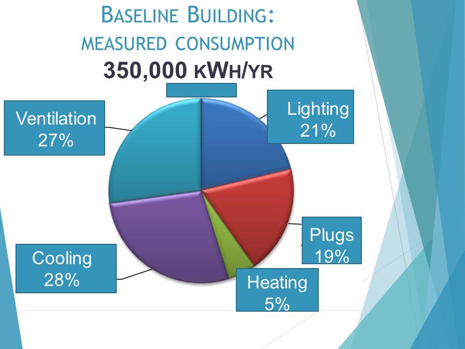 B ASELINE B UILDING : MEASURED CONSUMPTION 350,000 K W H / YR Ventilation 27% Cooling 28% Lighting 21% Plugs 19% Heating 5%