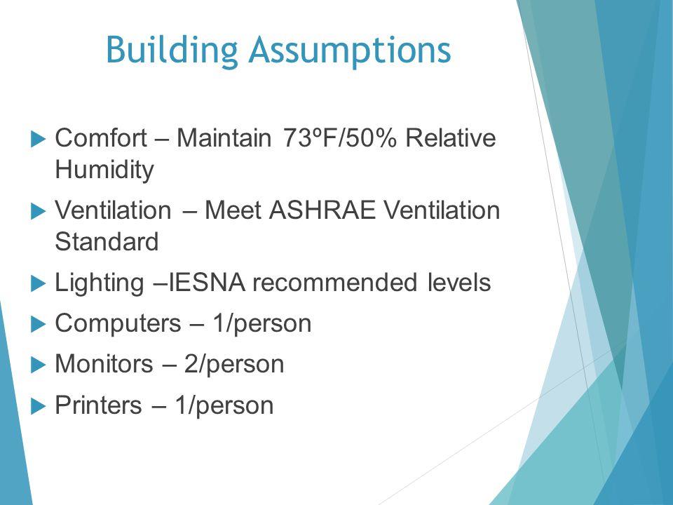 Building Assumptions Comfort – Maintain 73ºF/50% Relative Humidity Ventilation – Meet ASHRAE Ventilation Standard Lighting –IESNA recommended levels C
