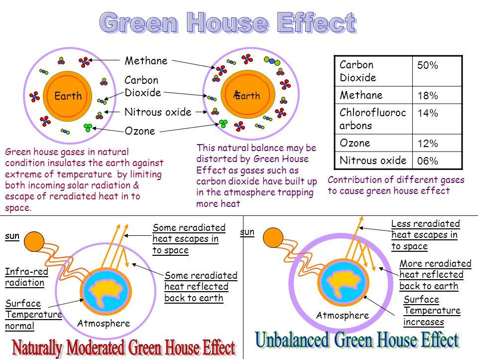 A Methane Carbon Dioxide Nitrous oxide Ozone Earth Carbon Dioxide 50% Methane 18% Chlorofluoroc arbons 14% Ozone 12% Nitrous oxide 06% Green house gas