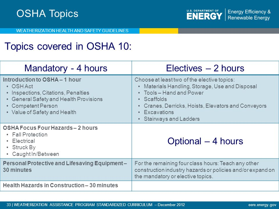 33 | WEATHERIZATION ASSISTANCE PROGRAM STANDARDIZED CURRICULUM – December 2012 eere.energy.gov OSHA Topics Topics covered in OSHA 10: Mandatory - 4 hoursElectives – 2 hours Introduction to OSHA – 1 hour OSH Act Inspections, Citations, Penalties General Safety and Health Provisions Competent Person Value of Safety and Health Choose at least two of the elective topics: Materials Handling, Storage, Use and Disposal Tools – Hand and Power Scaffolds Cranes, Derricks, Hoists, Elevators and Conveyors Excavations Stairways and Ladders OSHA Focus Four Hazards – 2 hours Fall Protection Electrical Struck By Caught In/Between Optional – 4 hours Personal Protective and Lifesaving Equipment – 30 minutes For the remaining four class hours: Teach any other construction industry hazards or policies and/or expand on the mandatory or elective topics.