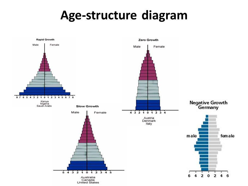 Age-structure diagram