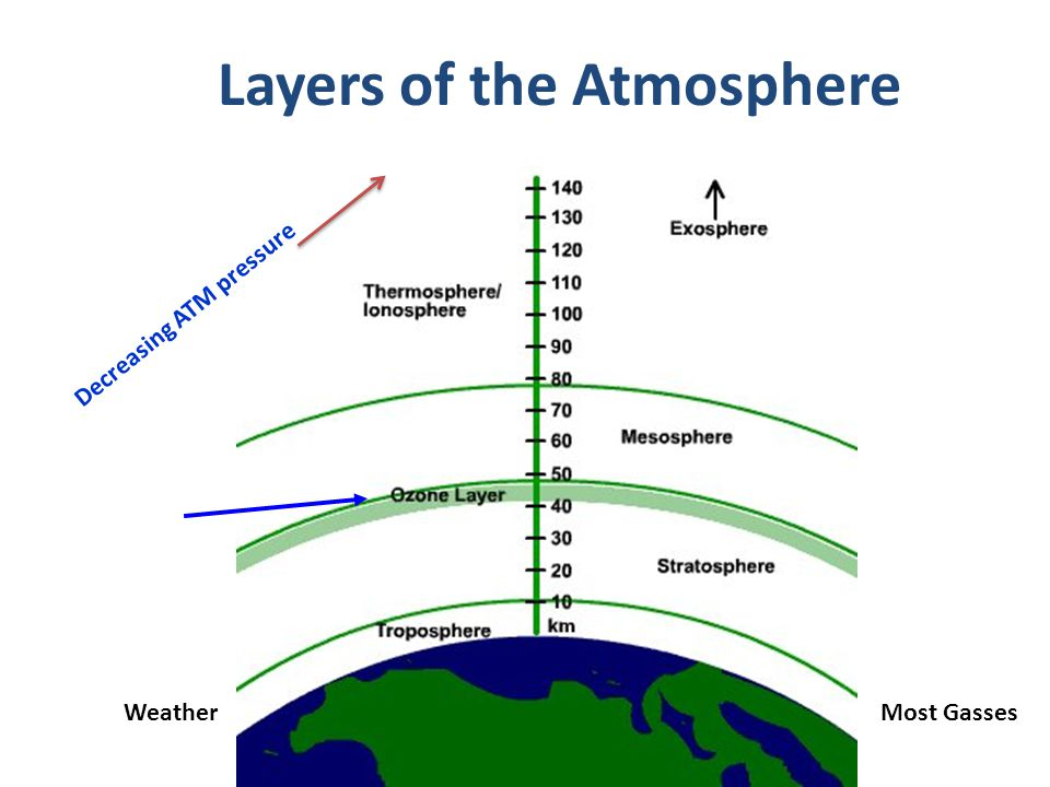 Layers of the Atmosphere Most GassesWeather Decreasing ATM pressure