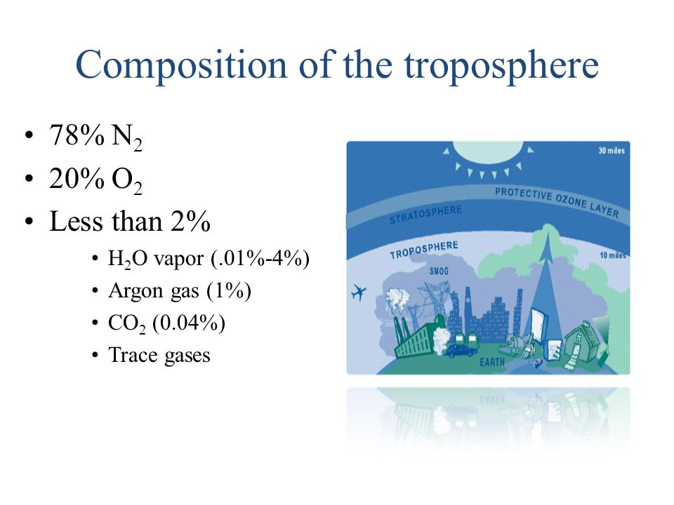Composition of the troposphere 78% N 2 20% O 2 Less than 2% H 2 O vapor (.01%-4%) Argon gas (1%) CO 2 (0.04%) Trace gases