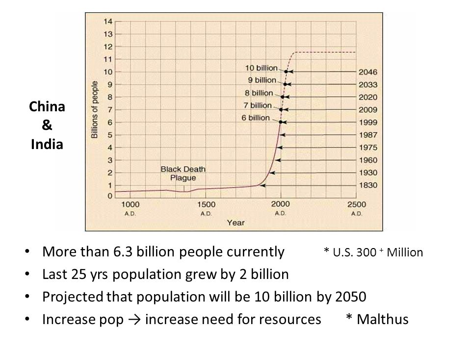 More than 6.3 billion people currently * U.S. 300 + Million Last 25 yrs population grew by 2 billion Projected that population will be 10 billion by 2