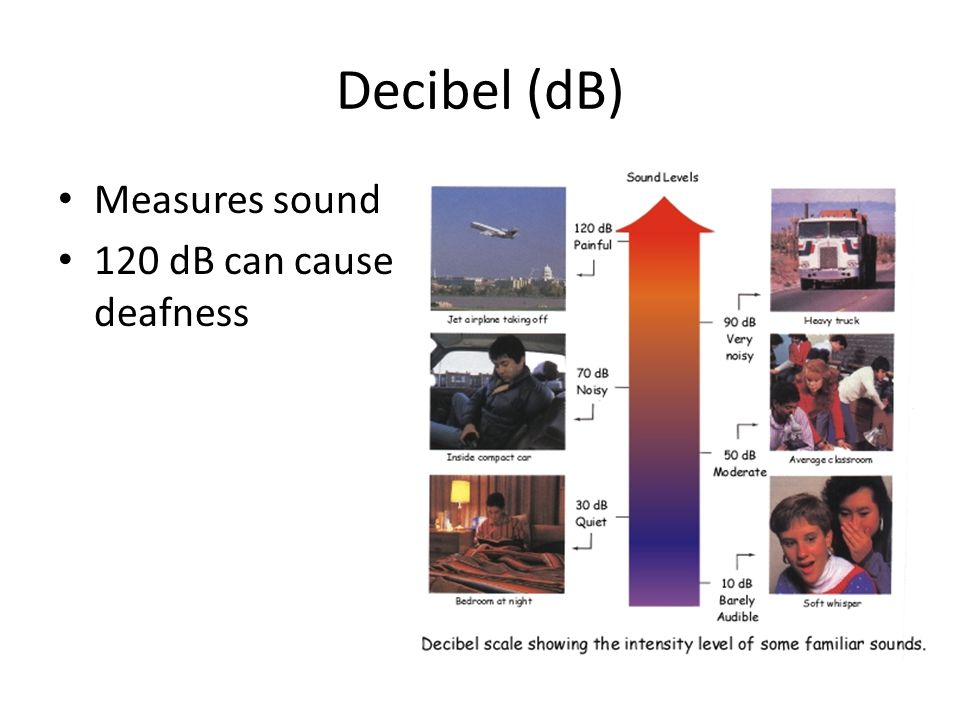 Decibel (dB) Measures sound 120 dB can cause deafness