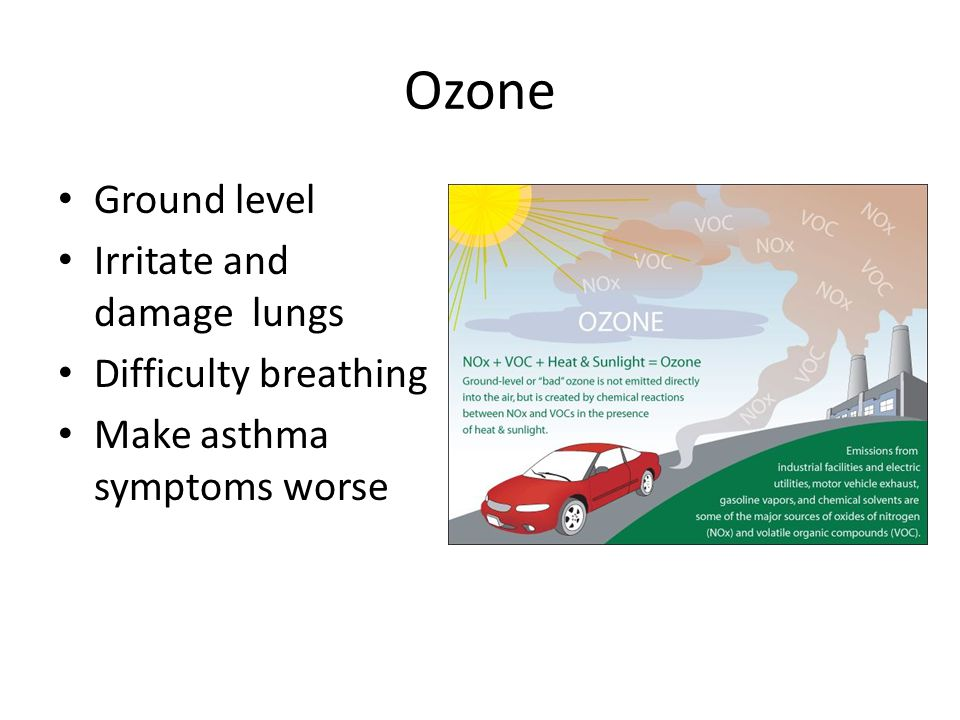 Ozone Ground level Irritate and damage lungs Difficulty breathing Make asthma symptoms worse