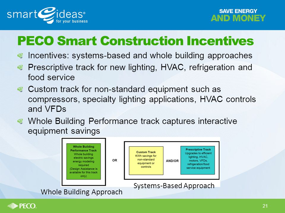 PECO Smart Construction Incentives Incentives: systems-based and whole building approaches Prescriptive track for new lighting, HVAC, refrigeration and food service Custom track for non-standard equipment such as compressors, specialty lighting applications, HVAC controls and VFDs Whole Building Performance track captures interactive equipment savings Systems-Based Approach Whole Building Approach 21