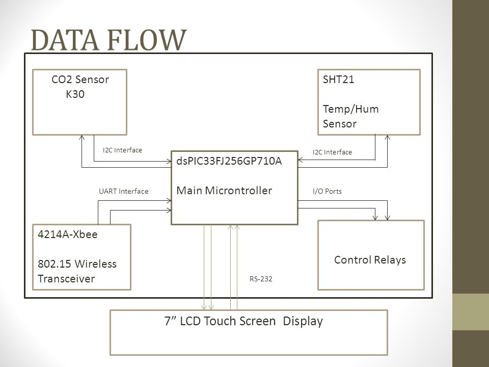 DATA FLOW dsPIC33FJ256GP710A Main Microntroller CO2 Sensor K30 SHT21 Temp/Hum Sensor 4214A-Xbee 802.15 Wireless Transceiver Control Relays I2C Interface 7 LCD Touch Screen Display UART InterfaceI/O Ports RS-232