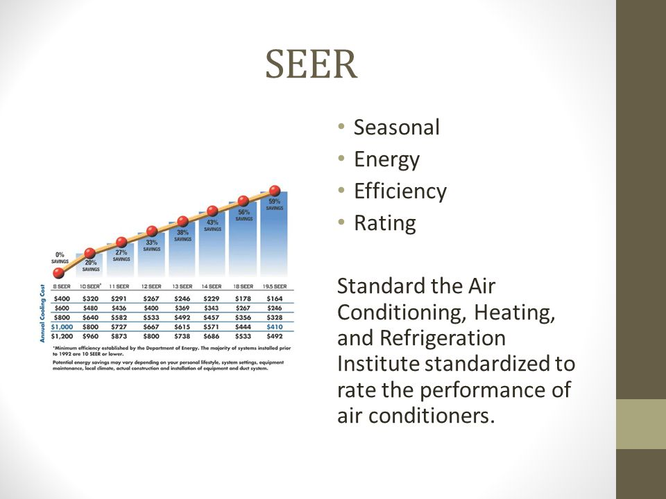 SEER Seasonal Energy Efficiency Rating Standard the Air Conditioning, Heating, and Refrigeration Institute standardized to rate the performance of air conditioners.