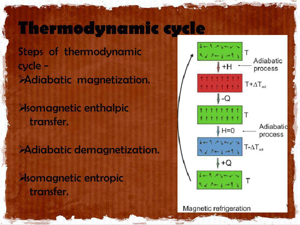Thermodynamic cycle Steps of thermodynamic cycle - Adiabatic magnetization. Isomagnetic enthalpic transfer. Adiabatic demagnetization. Isomagnetic ent