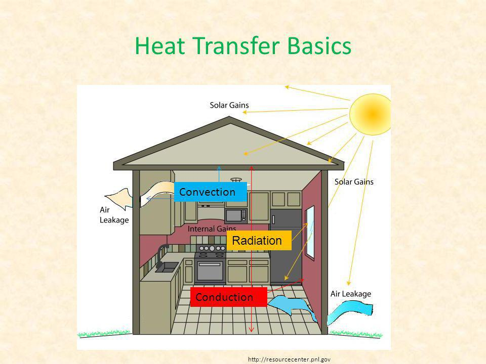Heat Transfer Basics Conduction Convection Radiation http://resourcecenter.pnl.gov