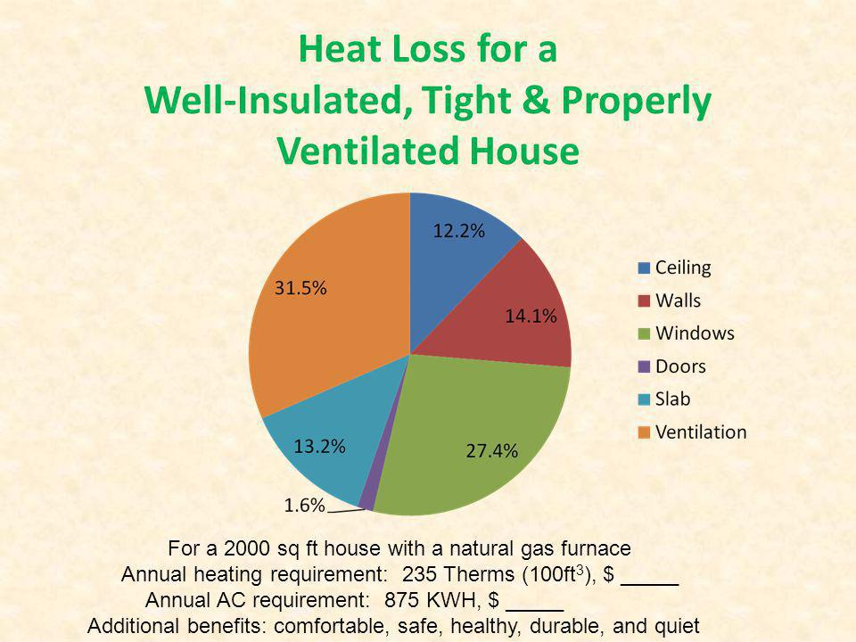 Heat Loss for a Well-Insulated, Tight & Properly Ventilated House For a 2000 sq ft house with a natural gas furnace Annual heating requirement: 235 Th