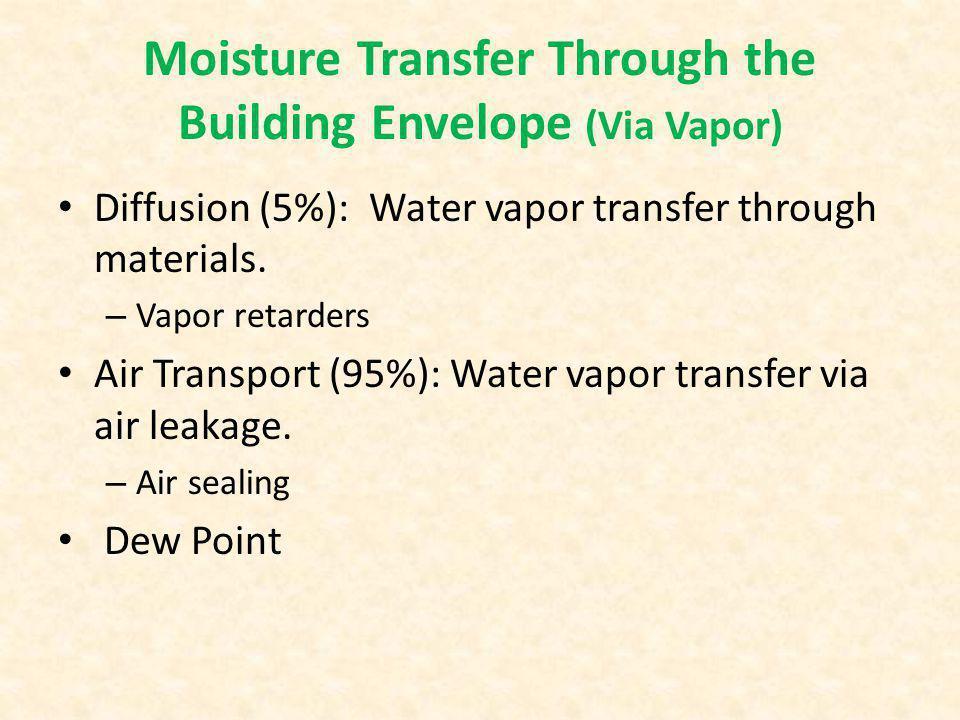 Moisture Transfer Through the Building Envelope (Via Vapor) Diffusion (5%): Water vapor transfer through materials.