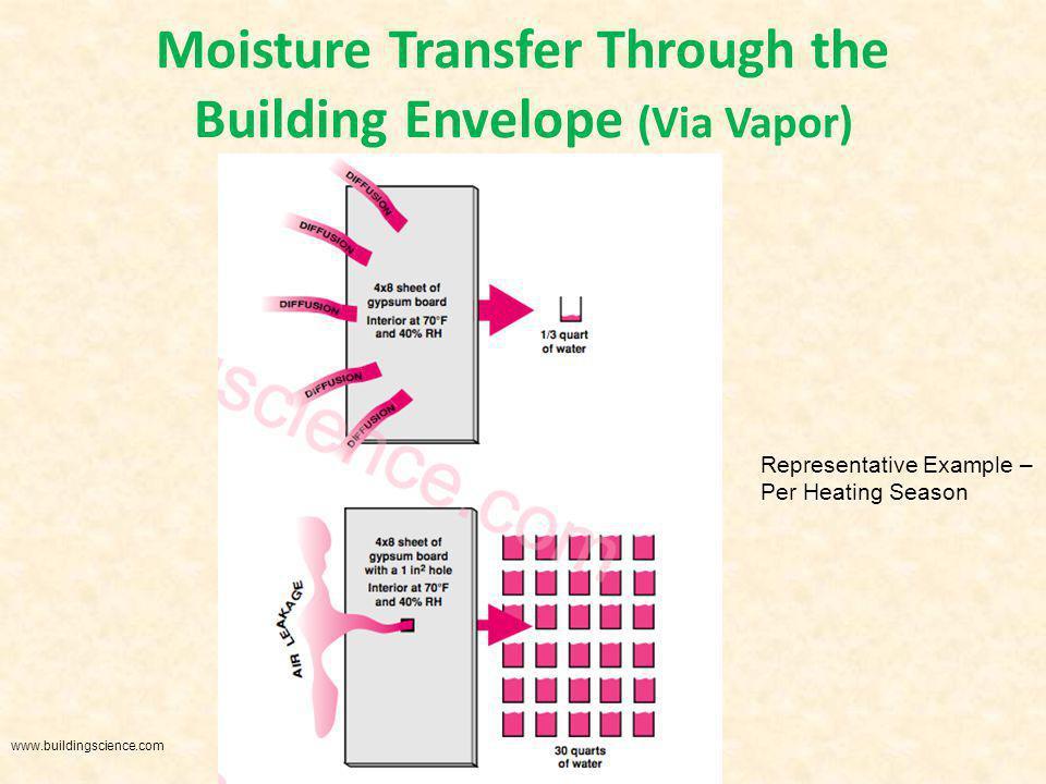 Moisture Transfer Through the Building Envelope (Via Vapor) Representative Example – Per Heating Season www.buildingscience.com