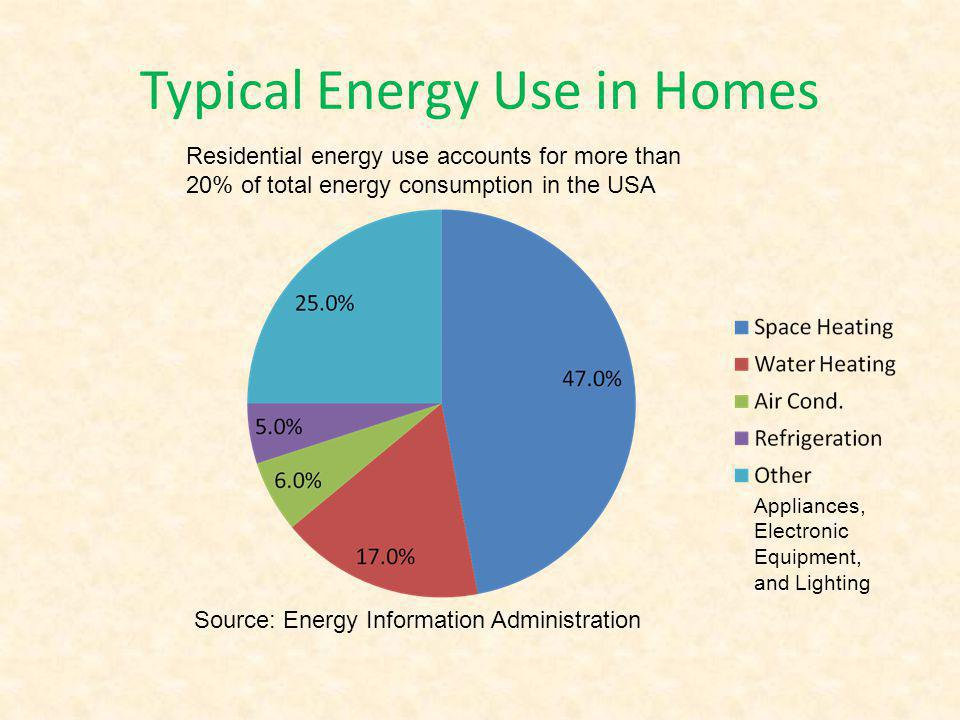 Home Electrical Energy Index (HEEI) Annual electrical consumption divided by the floor area of the house – Unit is KWH/ft 2 Representative values – Houses with gas furnaces & gas water heaters in Central Ohio: 4.4 – Houses with heat pumps & electric water heaters in Central Ohio: 9.3 – Houses with heat pumps & electric water heaters in Northern Ohio: 11.7 Data Source: Partnership for Advanced Technology in Housing
