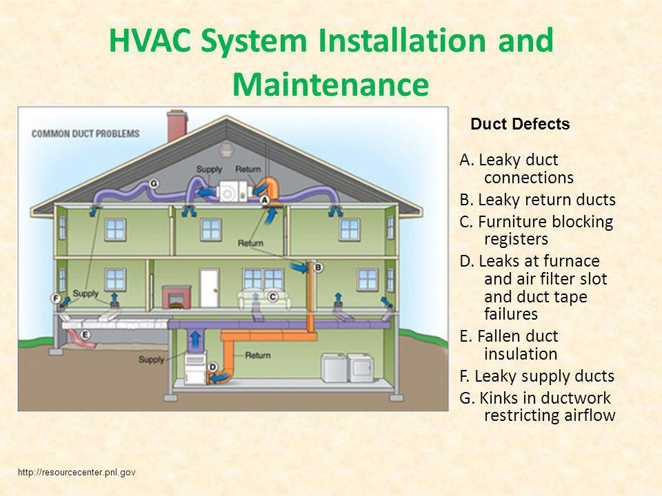 HVAC System Installation and Maintenance A. Leaky duct connections B. Leaky return ducts C. Furniture blocking registers D. Leaks at furnace and air f
