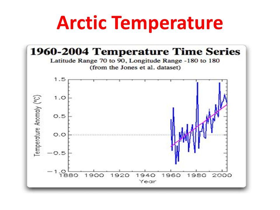 Arctic Temperature