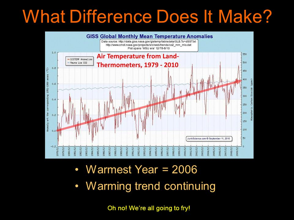 What Difference Does It Make? Warmest Year = 2006 Warming trend continuing Oh no! Were all going to fry!