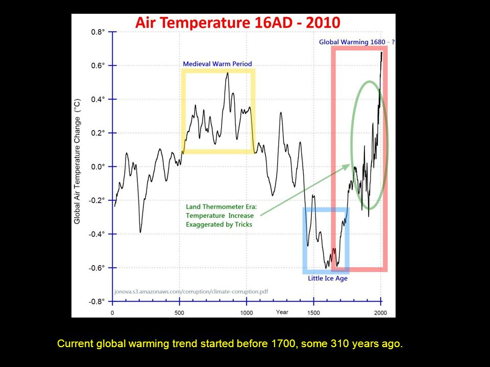 Current global warming trend started before 1700, some 310 years ago.