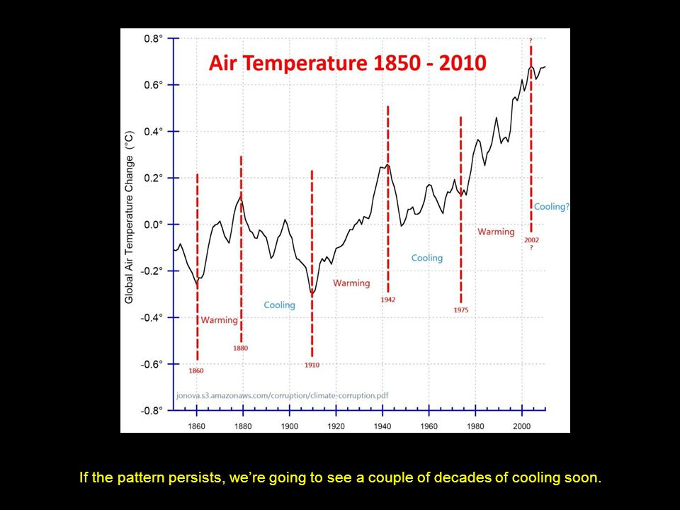 If the pattern persists, were going to see a couple of decades of cooling soon.