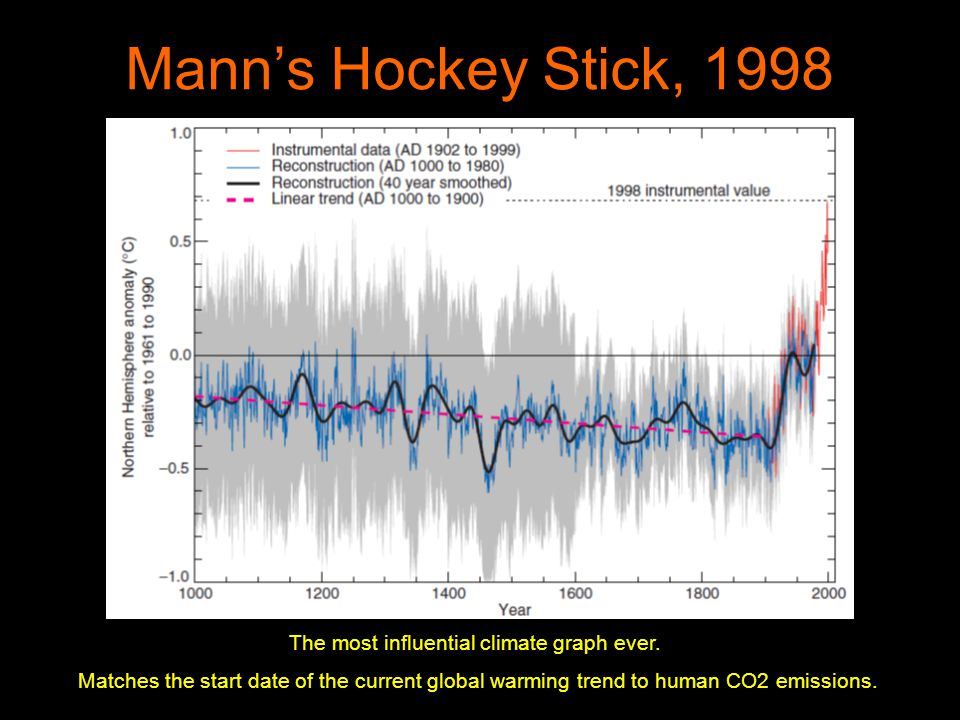 Manns Hockey Stick, 1998 The most influential climate graph ever.