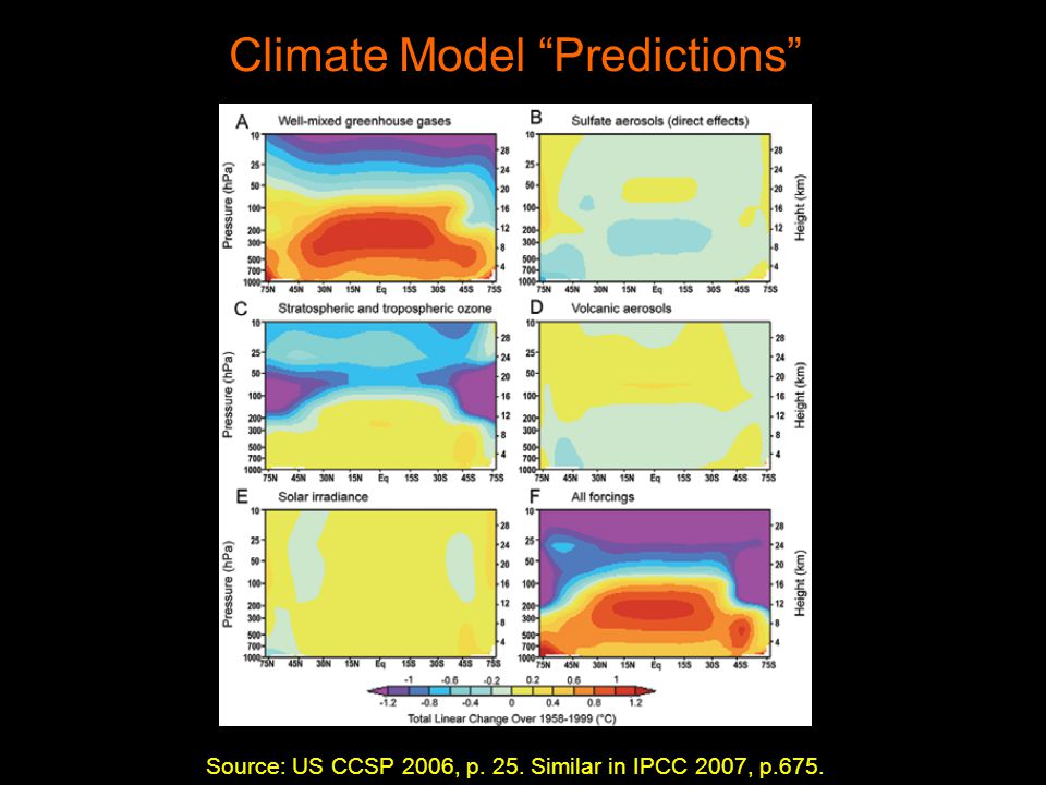 Source: US CCSP 2006, p. 25. Similar in IPCC 2007, p.675. Climate Model Predictions
