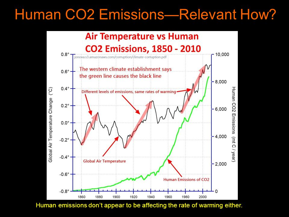 Human emissions dont appear to be affecting the rate of warming either.