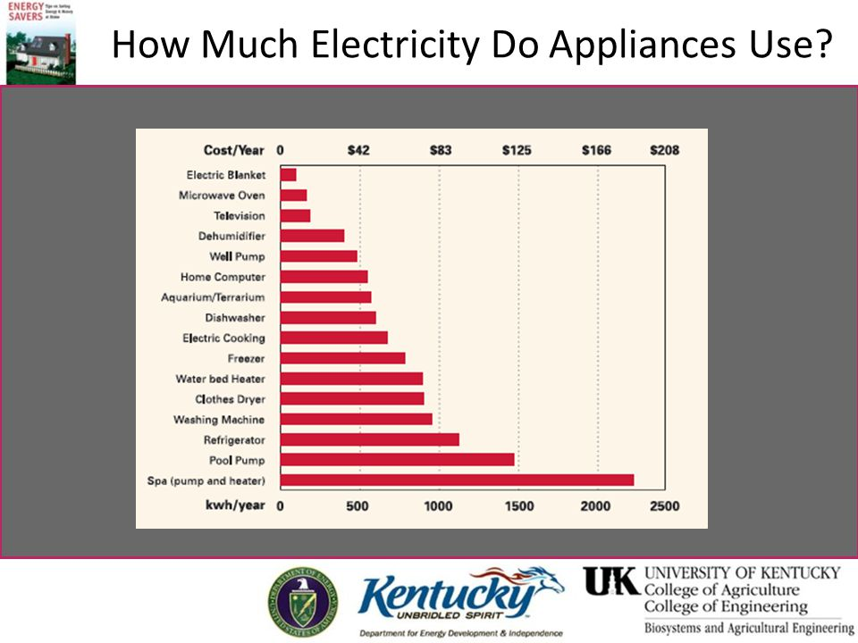 How Much Electricity Do Appliances Use?