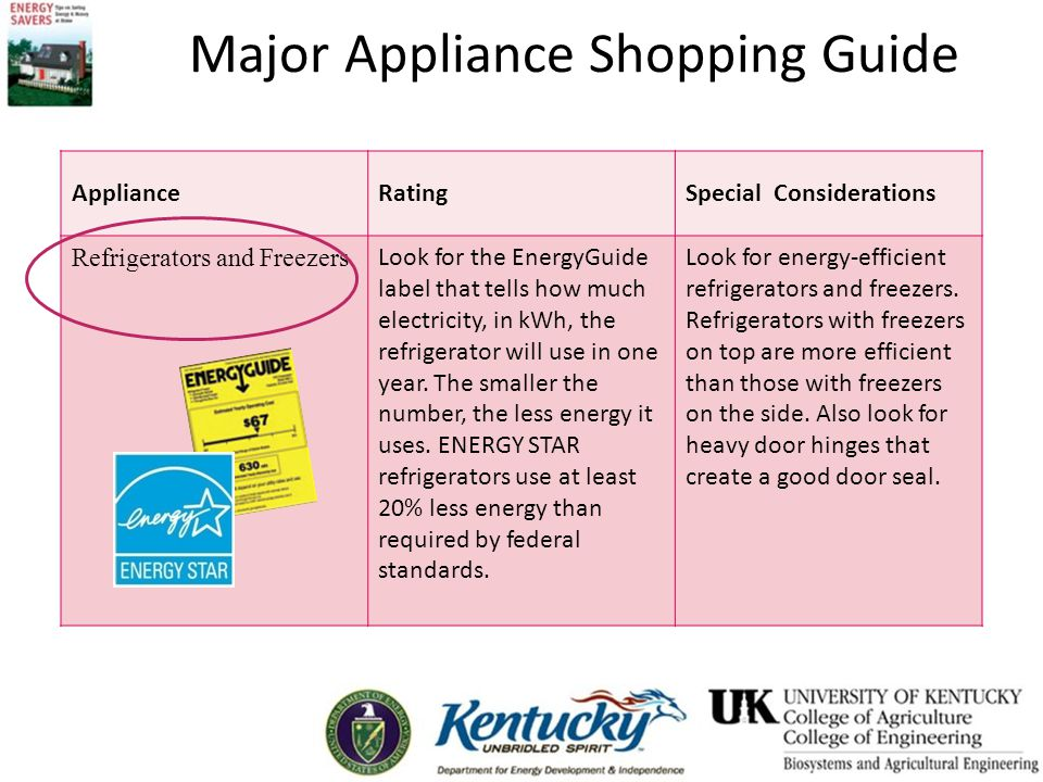Major Appliance Shopping Guide ApplianceRatingSpecial Considerations Refrigerators and Freezers Look for the EnergyGuide label that tells how much electricity, in kWh, the refrigerator will use in one year.