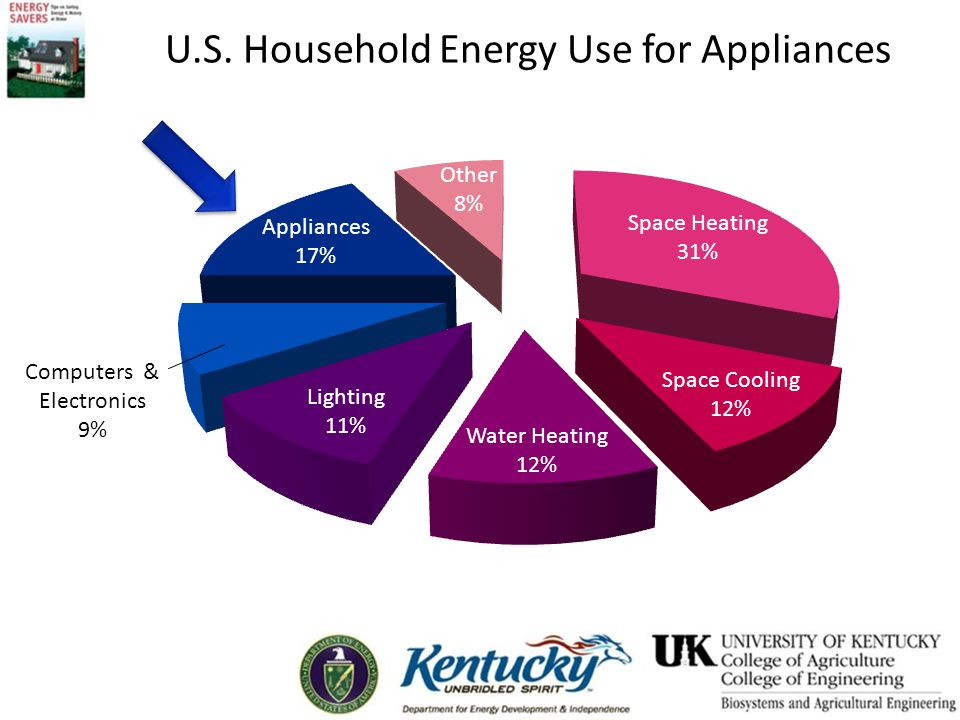 U.S. Household Energy Use for Appliances Computers & Electronics 9%