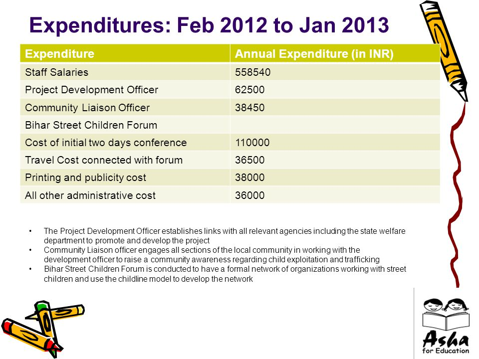 Expenditures: Feb 2012 to Jan 2013 ExpenditureAnnual Expenditure (in INR) Staff Salaries558540 Project Development Officer62500 Community Liaison Officer38450 Bihar Street Children Forum Cost of initial two days conference110000 Travel Cost connected with forum36500 Printing and publicity cost38000 All other administrative cost36000 The Project Development Officer establishes links with all relevant agencies including the state welfare department to promote and develop the project Community Liaison officer engages all sections of the local community in working with the development officer to raise a community awareness regarding child exploitation and trafficking Bihar Street Children Forum is conducted to have a formal network of organizations working with street children and use the childline model to develop the network