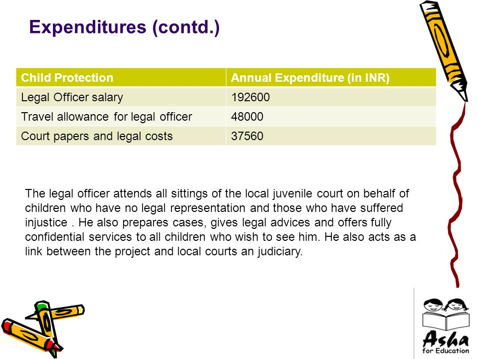 Expenditures (contd.) Child ProtectionAnnual Expenditure (in INR) Legal Officer salary192600 Travel allowance for legal officer48000 Court papers and legal costs37560 The legal officer attends all sittings of the local juvenile court on behalf of children who have no legal representation and those who have suffered injustice.