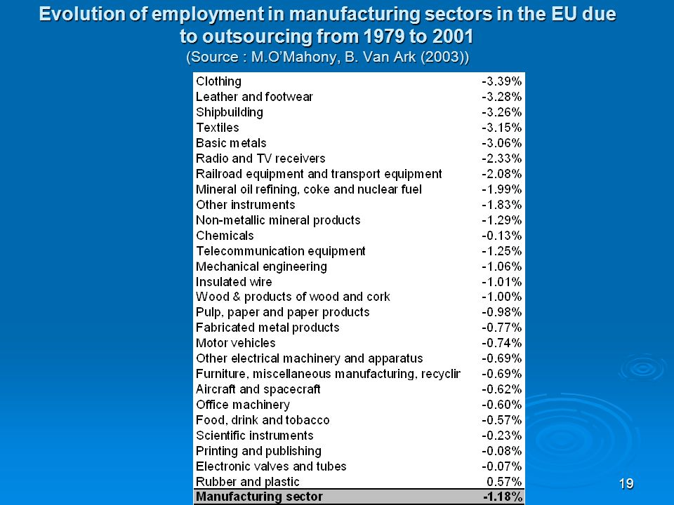 Jože P. Damijan19 Evolution of employment in manufacturing sectors in the EU due to outsourcing from 1979 to 2001 (Source : M.OMahony, B. Van Ark (200