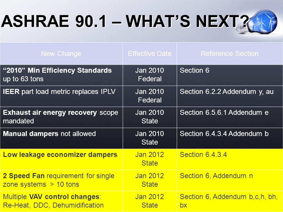 ASHRAE 90.1 – WHATS NEXT? New ChangeEffective DateReference Section 2010 Min Efficiency Standards up to 63 tons Jan 2010 Federal Section 6 IEER part l