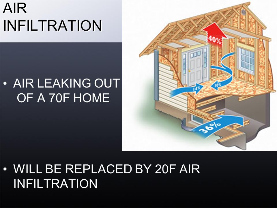 AIR INFILTRATION AIR LEAKING OUT OF A 70F HOME WILL BE REPLACED BY 20F AIR INFILTRATION