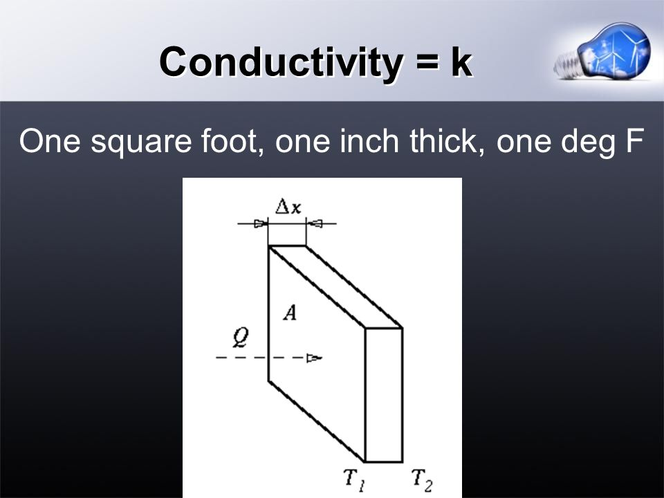 Conductivity = k One square foot, one inch thick, one deg F