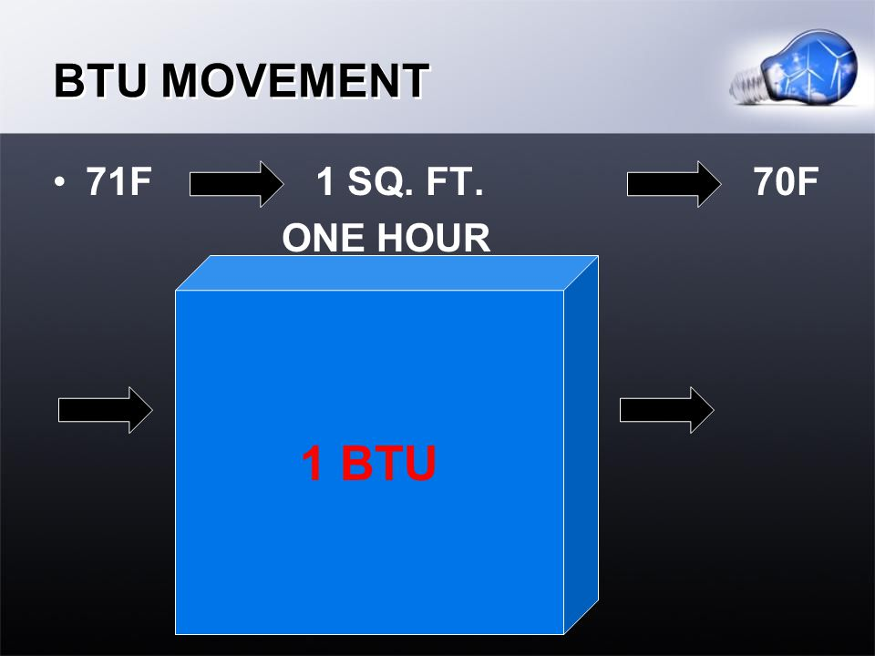 BTU MOVEMENT 71F 1 SQ. FT.70F ONE HOUR 1 BTU
