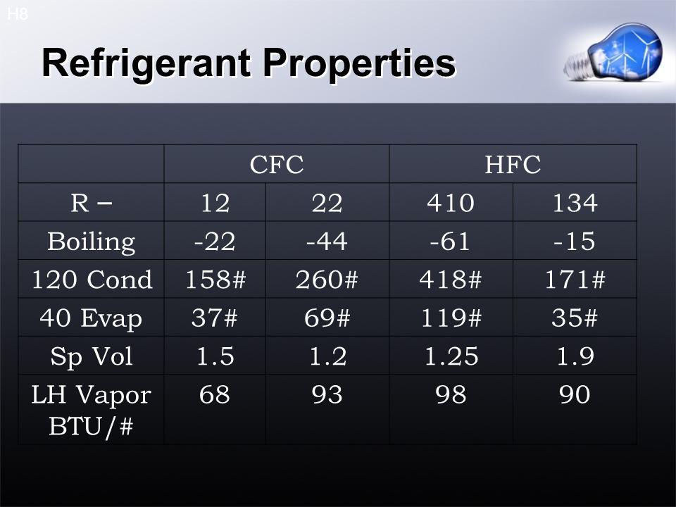 Refrigerant Properties CFCHFC R – 1222410134 Boiling-22-44-61-15 120 Cond158#260#418#171# 40 Evap37#69#119#35# Sp Vol1.51.21.251.9 LH Vapor BTU/# 68939890 H8