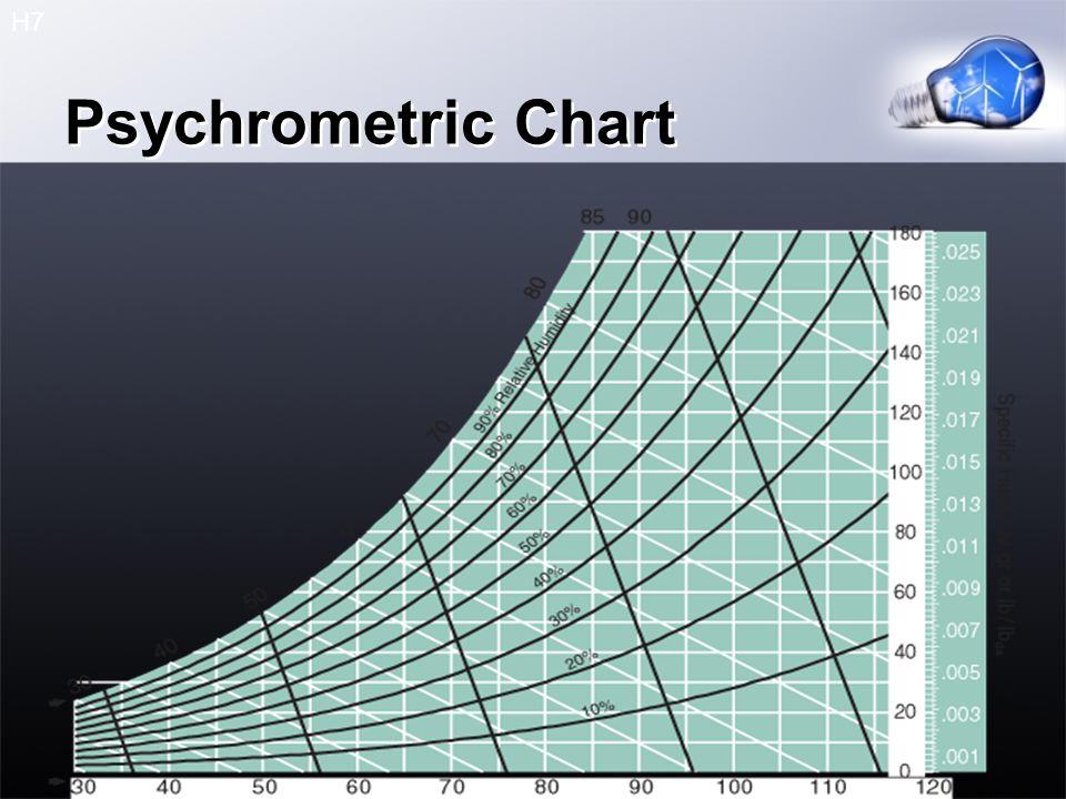 Psychrometric Chart H7
