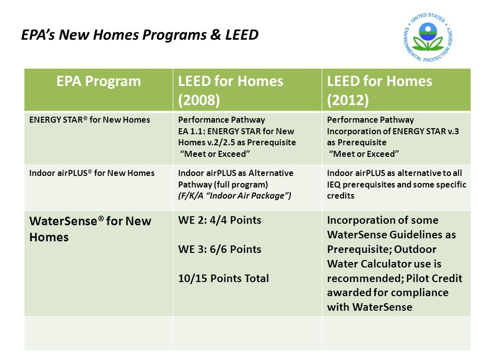 EPA ProgramLEED for Homes (2008) LEED for Homes (2012) ENERGY STAR® for New HomesPerformance Pathway EA 1.1: ENERGY STAR for New Homes v.2/2.5 as Prerequisite Meet or Exceed Performance Pathway Incorporation of ENERGY STAR v.3 as Prerequisite Meet or Exceed Indoor airPLUS® for New HomesIndoor airPLUS as Alternative Pathway (full program) (F/K/A Indoor Air Package) Indoor airPLUS as alternative to all IEQ prerequisites and some specific credits WaterSense® for New Homes WE 2: 4/4 Points WE 3: 6/6 Points 10/15 Points Total Incorporation of some WaterSense Guidelines as Prerequisite; Outdoor Water Calculator use is recommended; Pilot Credit awarded for compliance with WaterSense EPAs New Homes Programs & LEED