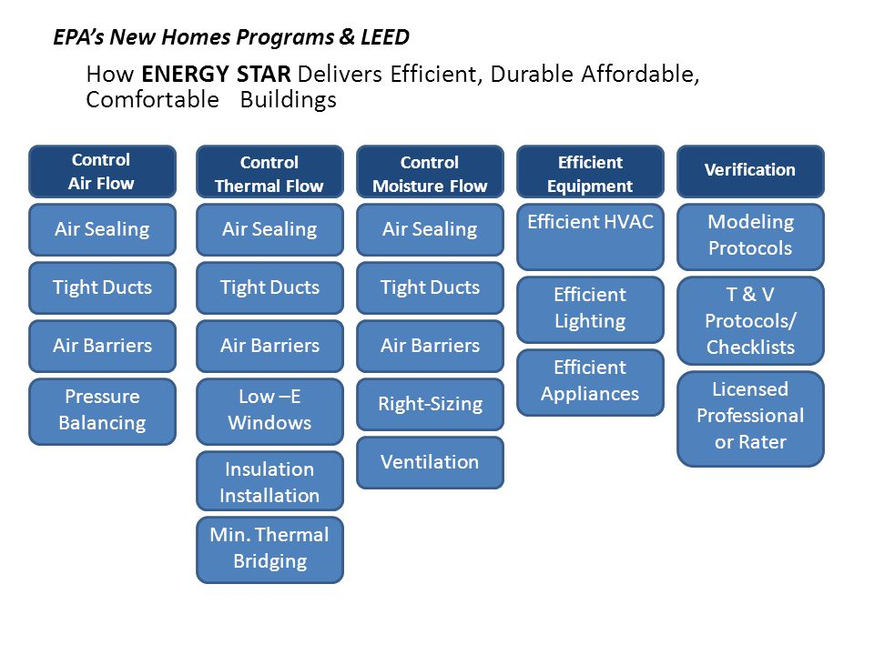 EPAs New Homes Programs & LEED How ENERGY STAR Delivers Efficient, Durable Affordable, Comfortable Buildings Control Air Flow Control Thermal Flow Control Moisture Flow Efficient Equipment Verification Air Sealing Tight Ducts Air Barriers Pressure Balancing Air Sealing Tight Ducts Air Barriers Low –E Windows Right-Sizing Insulation Installation Ventilation Min.